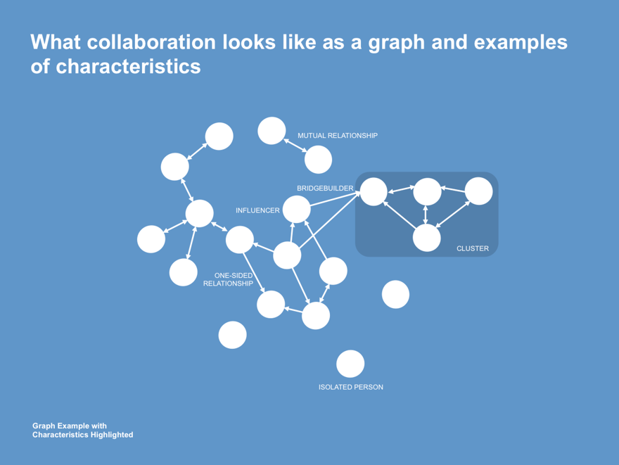 Social graph example with highlighted characteristics